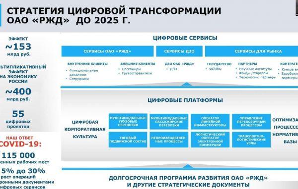 Präsentation von Evgenij Tscharkin, IT-Direktor von Russischen Eisenbahnen (RZD)