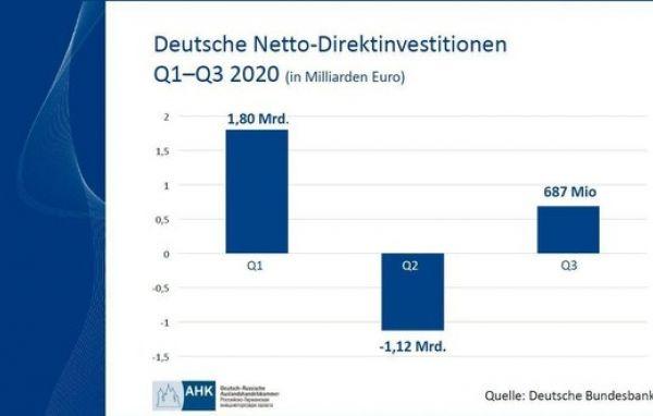 Deutsche Netto-Direktinvestitionen in Russland Q1-Q3