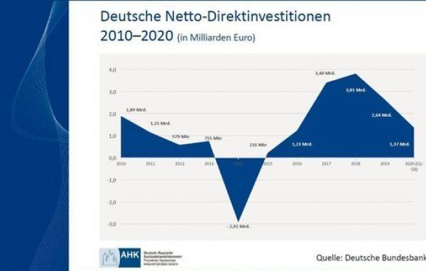 Deutsche Netto-Direktinvestitionen in Russland 2010-2020