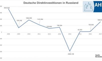 Deutsche größte Investoren im Gebiet Moskau